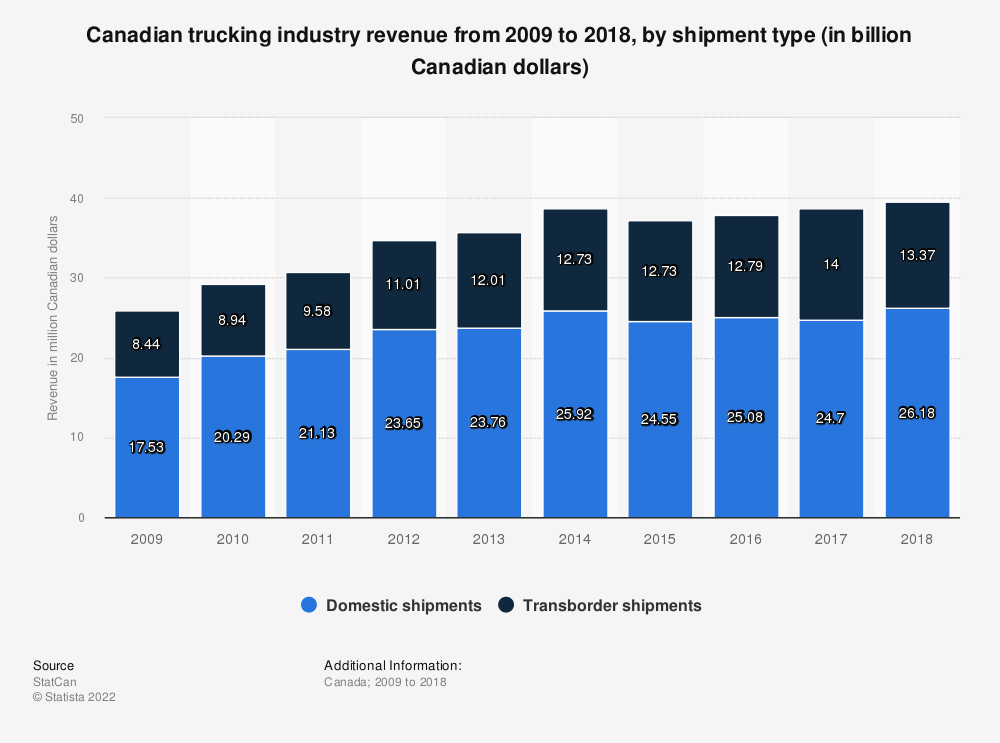 Statistic: Canadian trucking industry revenue from 2009 to 2018, by shipment type (in billion Canadian dollars) | Statista