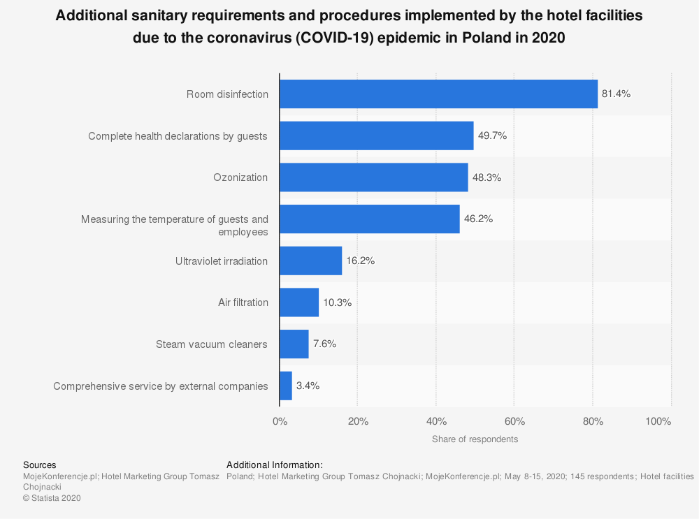 Statistic: Additional sanitary requirements and procedures implemented by the hotel facilities due to the coronavirus (COVID-19) epidemic in Poland in 2020 | Statista
