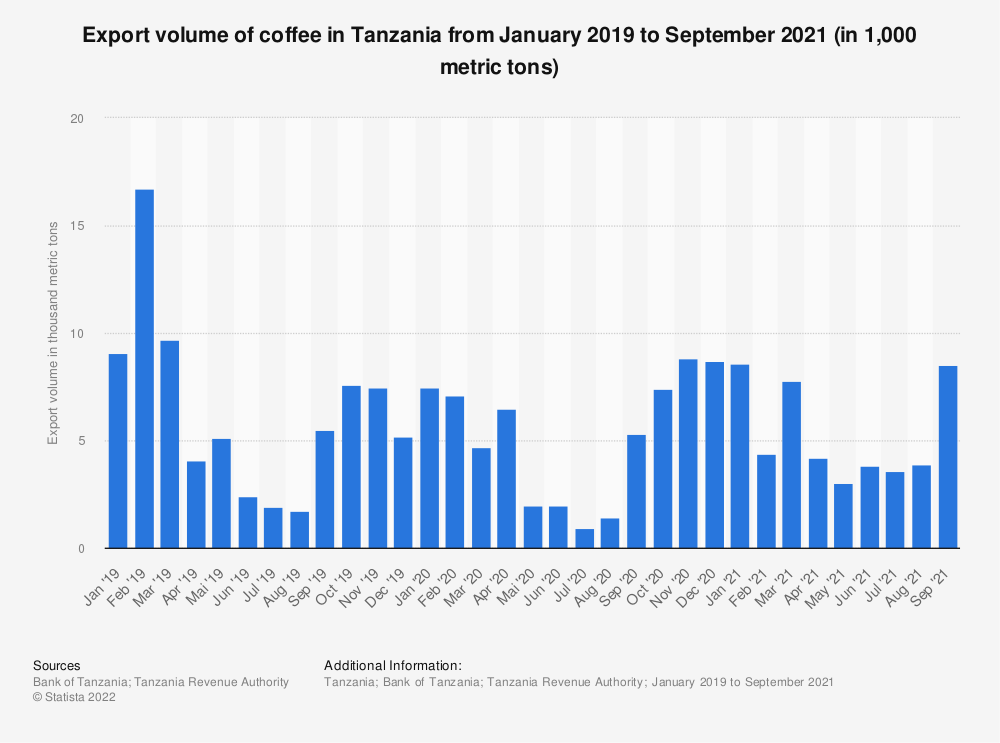 Statistic: Export volume of coffee in Tanzania from January 2019 to March 2021 (in 1,000 metric tons)   Statista