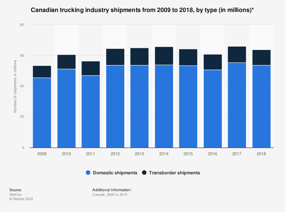 Statistic: Canadian trucking industry shipments from 2009 to 2018, by type (in millions)* | Statista
