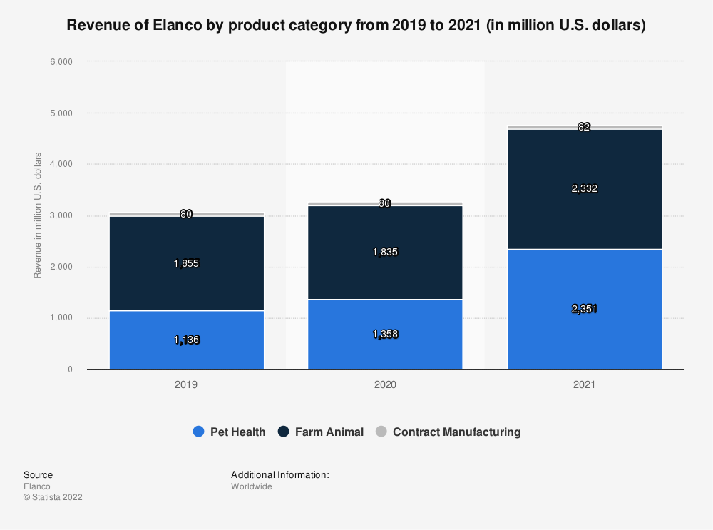 Statistic: Revenue of Elanco by product category from 2017 to 2020 (in million U.S. dollars)   Statista