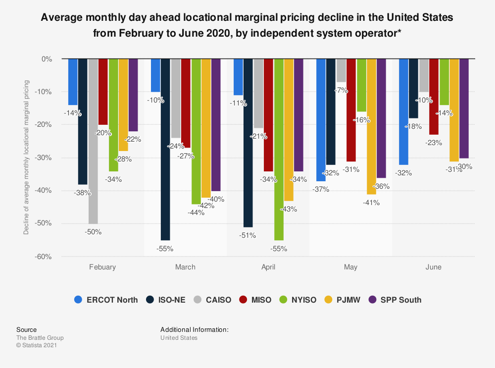 Statistic: Average monthly day ahead locational marginal pricing decline in the United States from February to June 2020, by independent system operator* | Statista