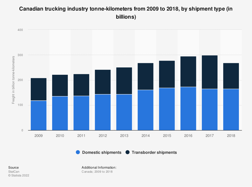 Statistic: Canadian trucking industry tonne-kilometers from 2009 to 2018, by shipment type (in billions)   Statista