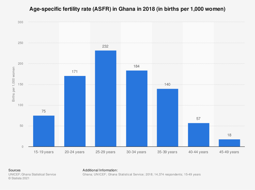 Statistic: Age-specific fertility rate (ASFR) in Ghana in 2018 (in births per 1,000 women) | Statista
