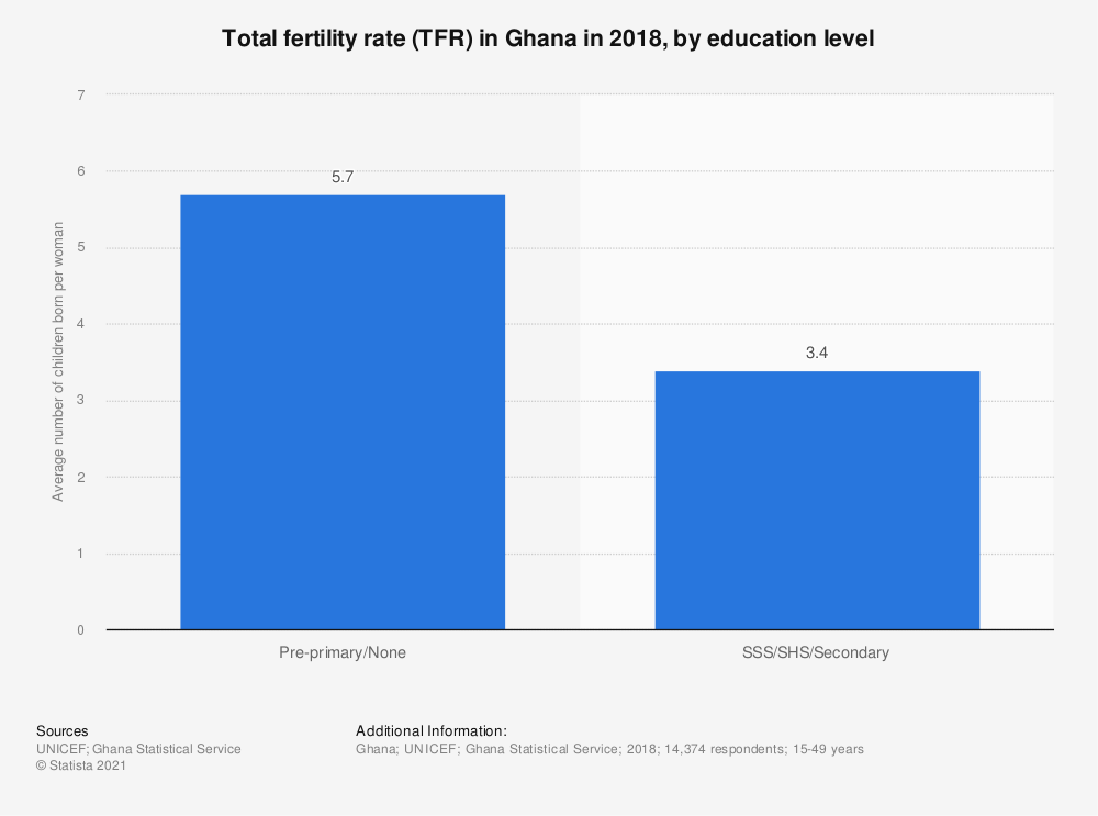 Statistic: Total fertility rate (TFR) in Ghana in 2018, by education level | Statista