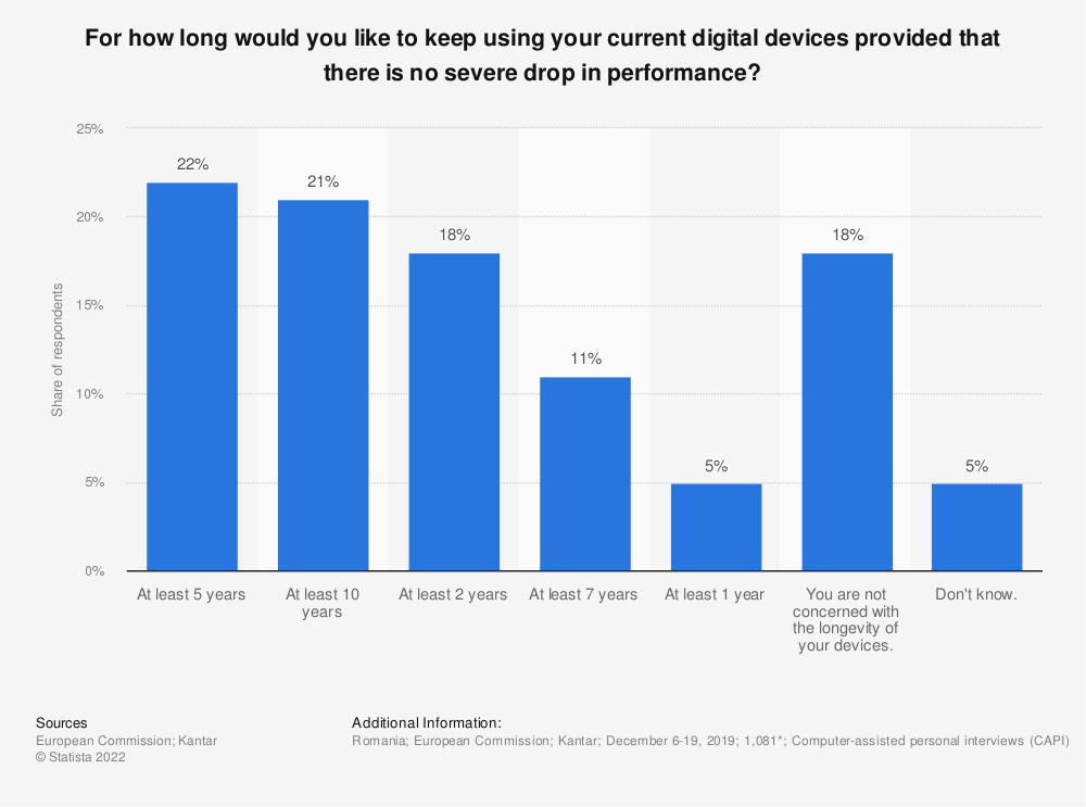 Statistic: For how long would you like to keep using your current digital devices provided that there is no severe drop in performance? | Statista