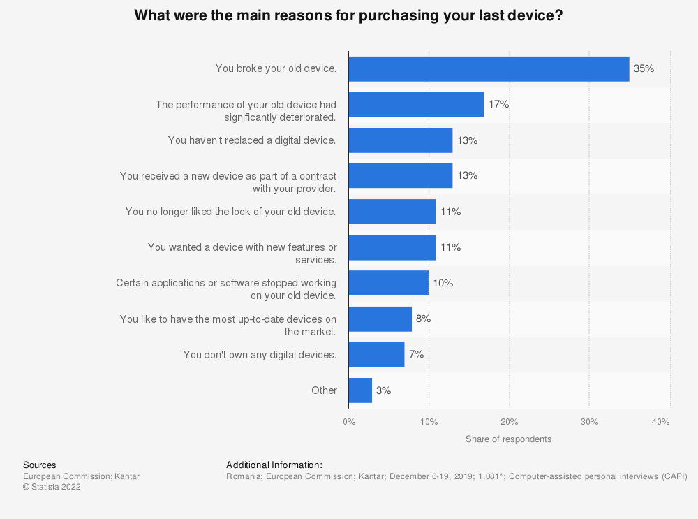 Statistic: What were the main reasons for purchasing your last device? | Statista