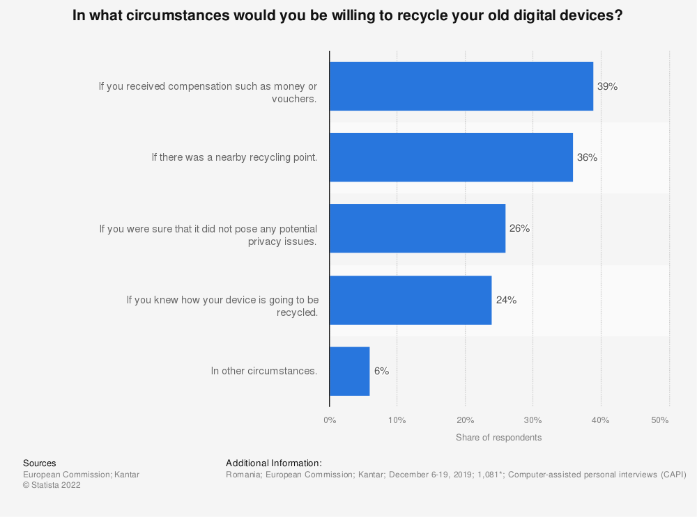 Statistic: In what circumstances would you be willing to recycle your old digital devices? | Statista