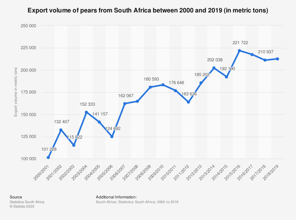 Statistic: Export volume of pears from South Africa between 2000 and 2019 (in metric tons)   Statista