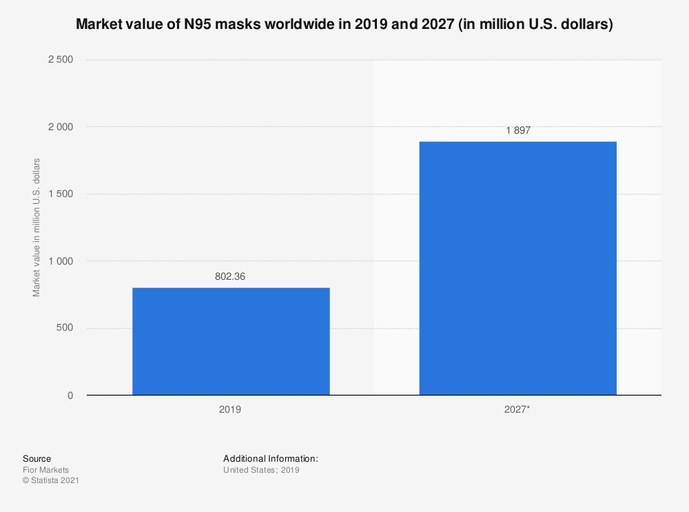 Statistic: Market value of N95 masks worldwide in 2019 and 2027 (in million U.S. dollars) | Statista