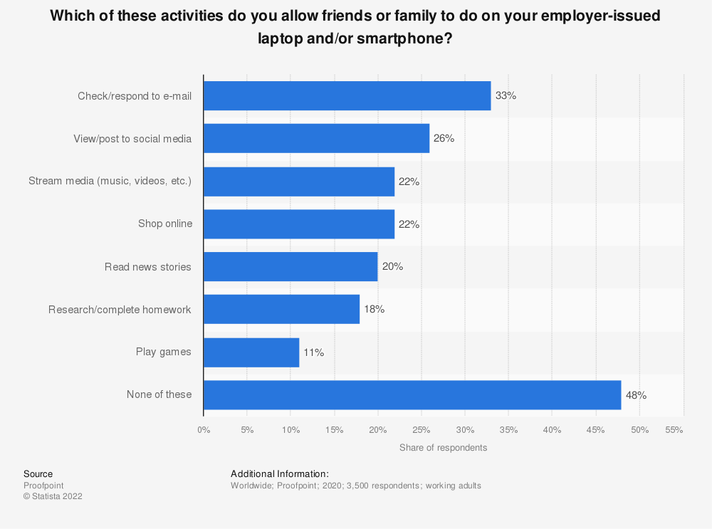 Statistic: Which of these activities do you allow friends or family to do on your employer-issued laptop and/or smartphone?   Statista