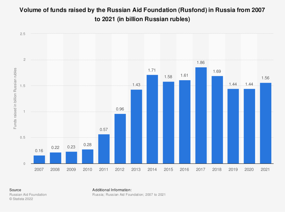 Statistic: Volume of funds raised by the Russian Aid Foundation (Rusfond) in Russia from 2007 to 2020 (in billion Russian rubles) | Statista