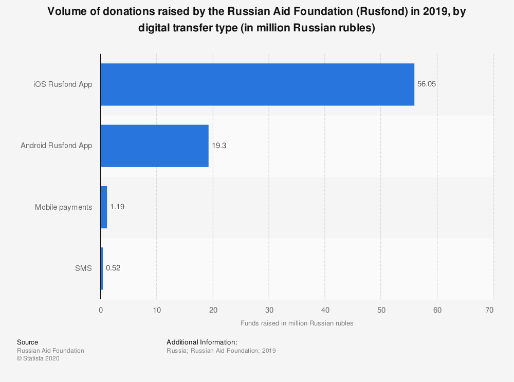 Statistic: Volume of donations raised by the Russian Aid Foundation (Rusfond) in 2019, by digital transfer type (in million Russian rubles)   Statista