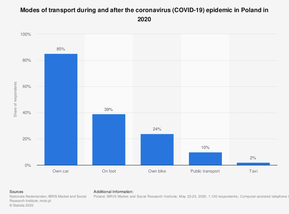 Statistic: Modes of transport during and after the coronavirus (COVID-19) epidemic in Poland in 2020 | Statista