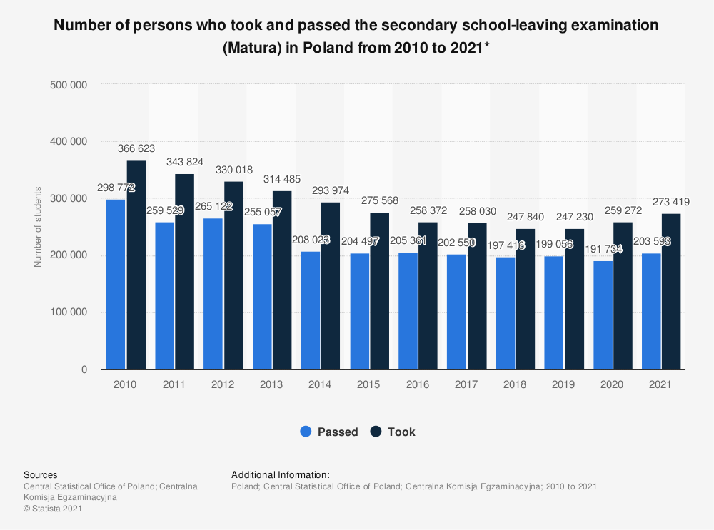 Statistic: Number of persons who took and passed the secondary school-leaving examination (Matura) in Poland from 2010 to 2021*   Statista