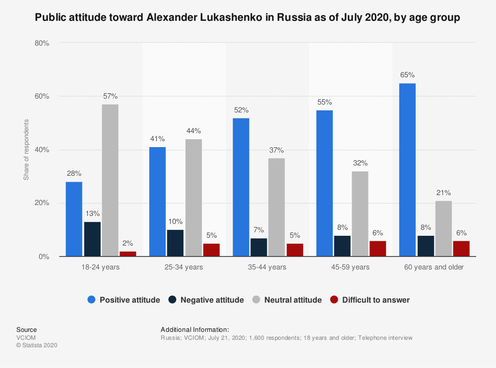 Statistic: Public attitude toward Alexander Lukashenko in Russia as of July 2020, by age group | Statista