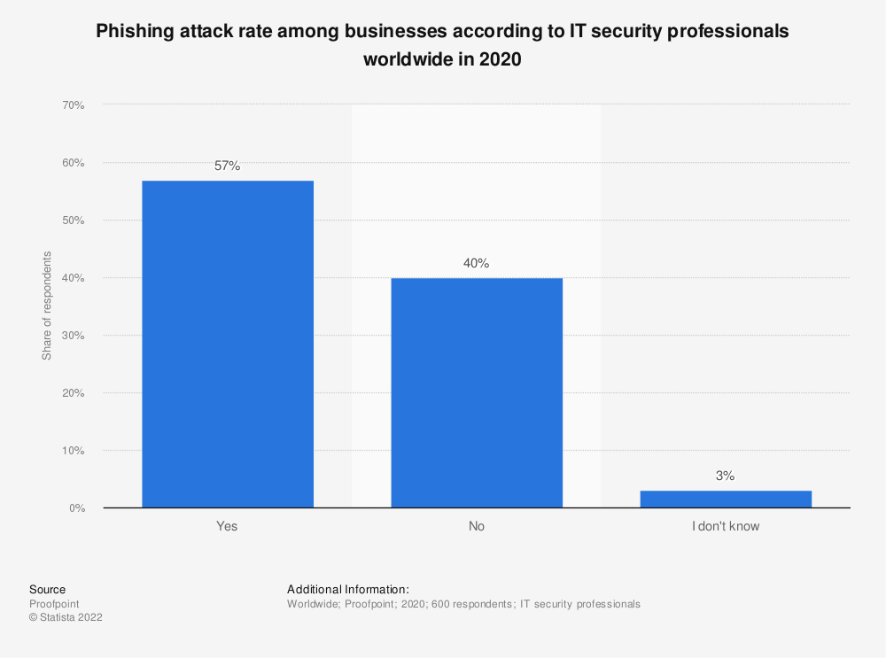 Statistic: Phishing attack rate among businesses according to IT security professionals worldwide in 2020   Statista
