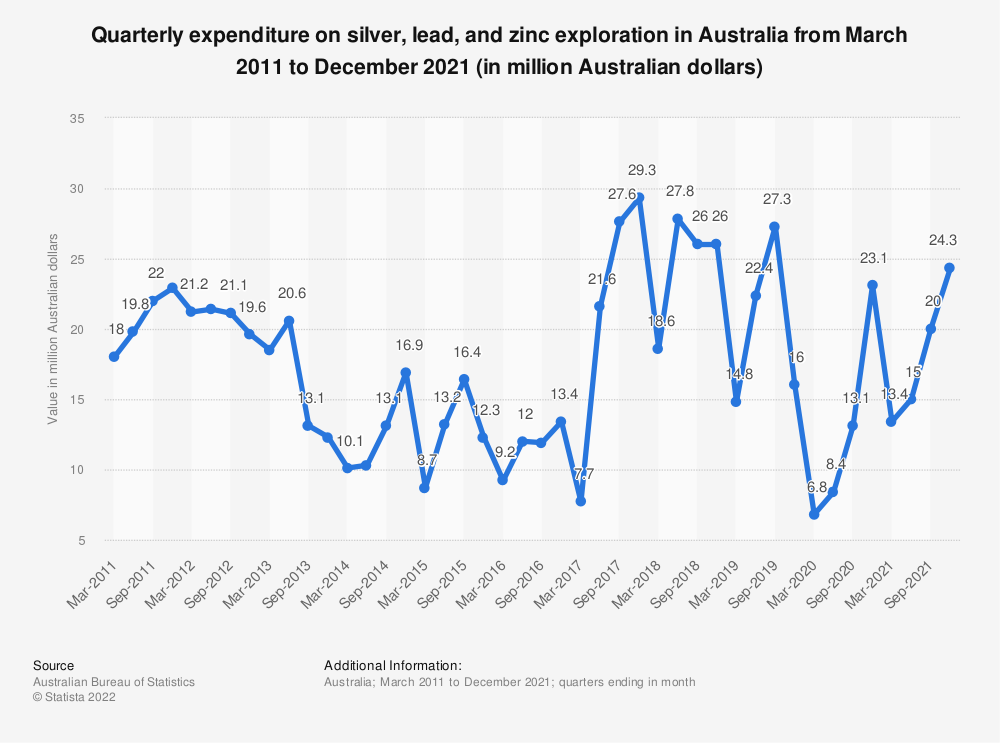 Statistic: Quarterly expenditure on silver, lead, and zinc exploration in Australia from March 2011 to March 2020 (in million Australian dollars) | Statista