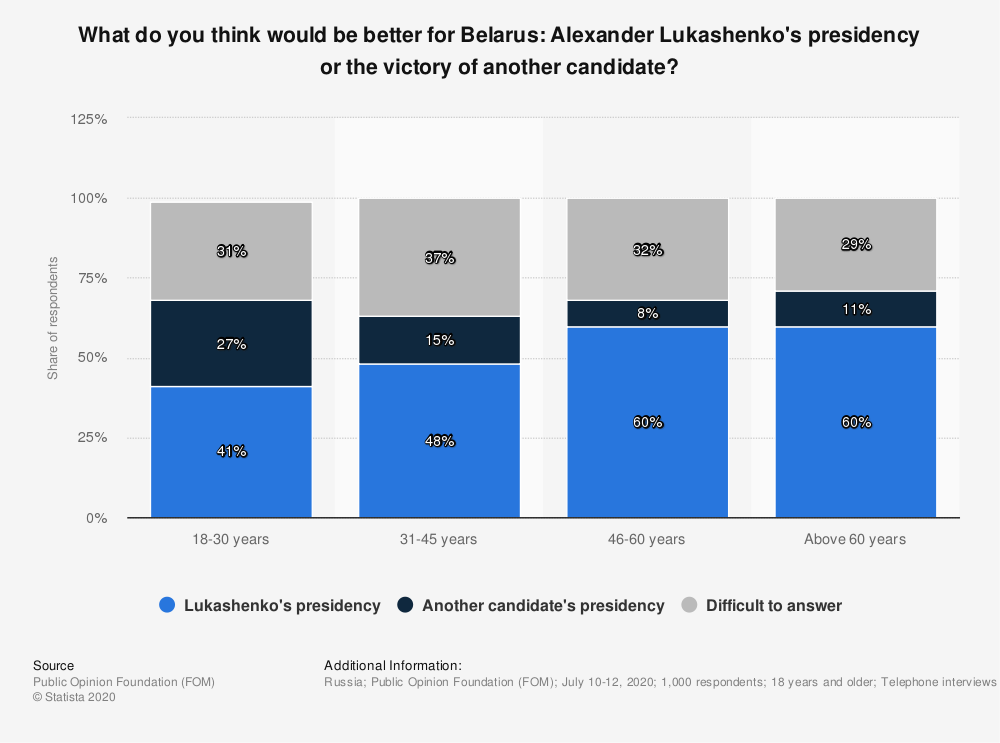 Statistic: What do you think would be better for Belarus: Alexander Lukashenko's presidency or the victory of another candidate? | Statista