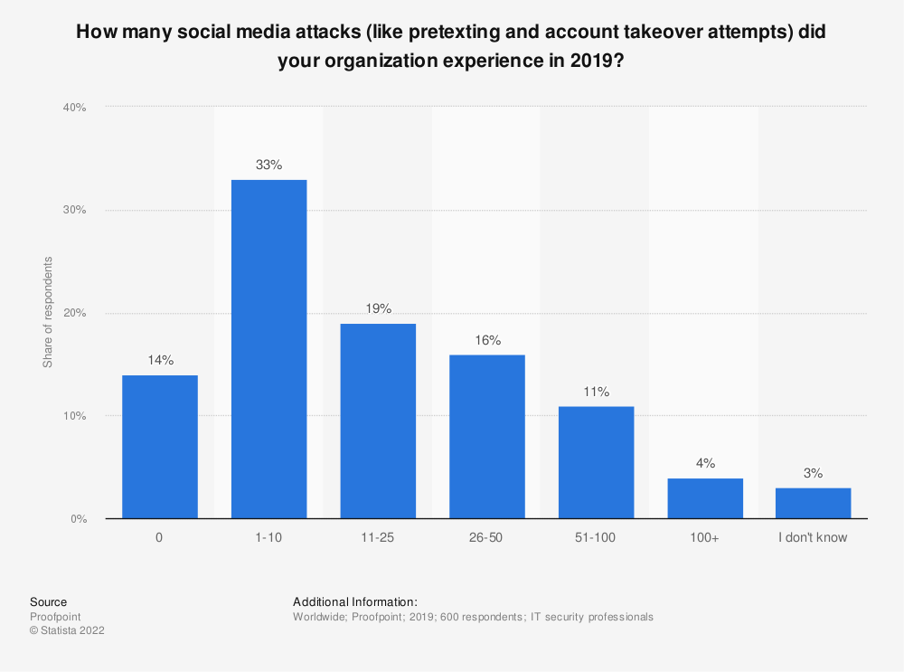 Statistic: How many social media attacks (like pretexting and account takeover attempts) did your organization experience in 2019?   Statista