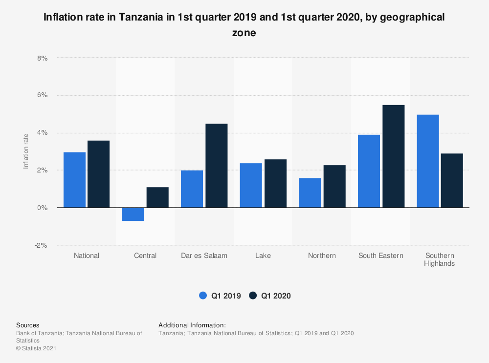 Statistic: Inflation rate in Tanzania in 1st quarter 2019 and 1st quarter 2020, by geographical zone | Statista