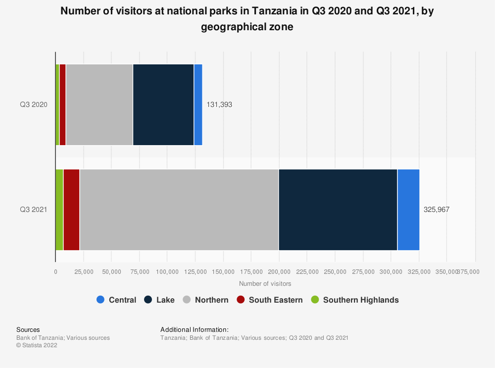 Statistic: Number of visitors at tourist attraction sites in Tanzania in Q4 2019 and Q4 2020, by geographical zone | Statista