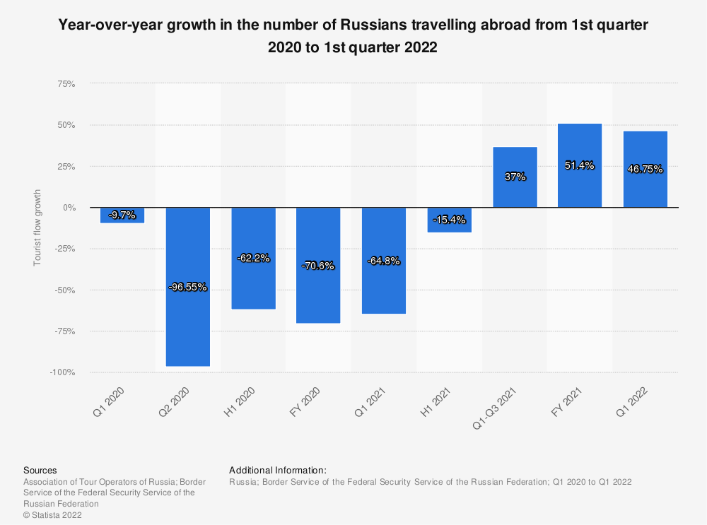 Statistic: Growth rate of the number of Russians travelling abroad from 1st quarter to 2nd quarter of 2020* | Statista