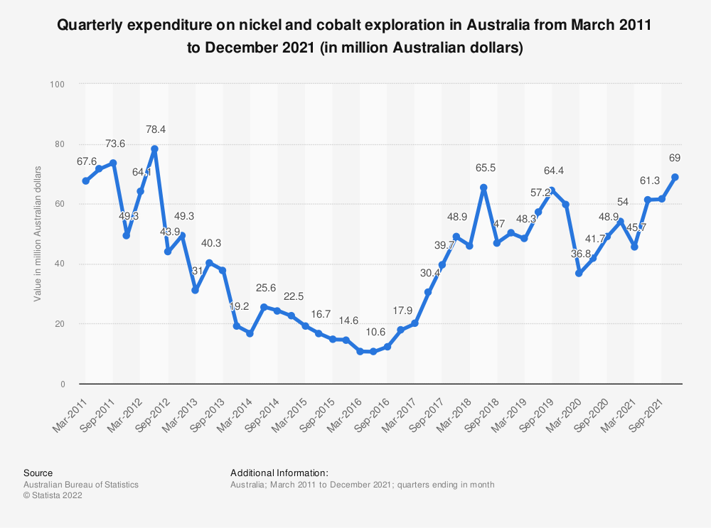 Statistic: Quarterly expenditure on nickel and cobalt exploration in Australia from March 2011 to March 2020 (in million Australian dollars) | Statista