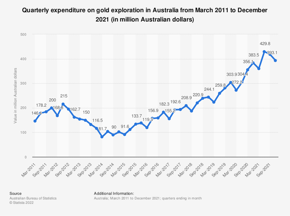 Statistic: Quarterly expenditure on gold exploration in Australia from March 2011 to March 2021 (in million Australian dollars) | Statista