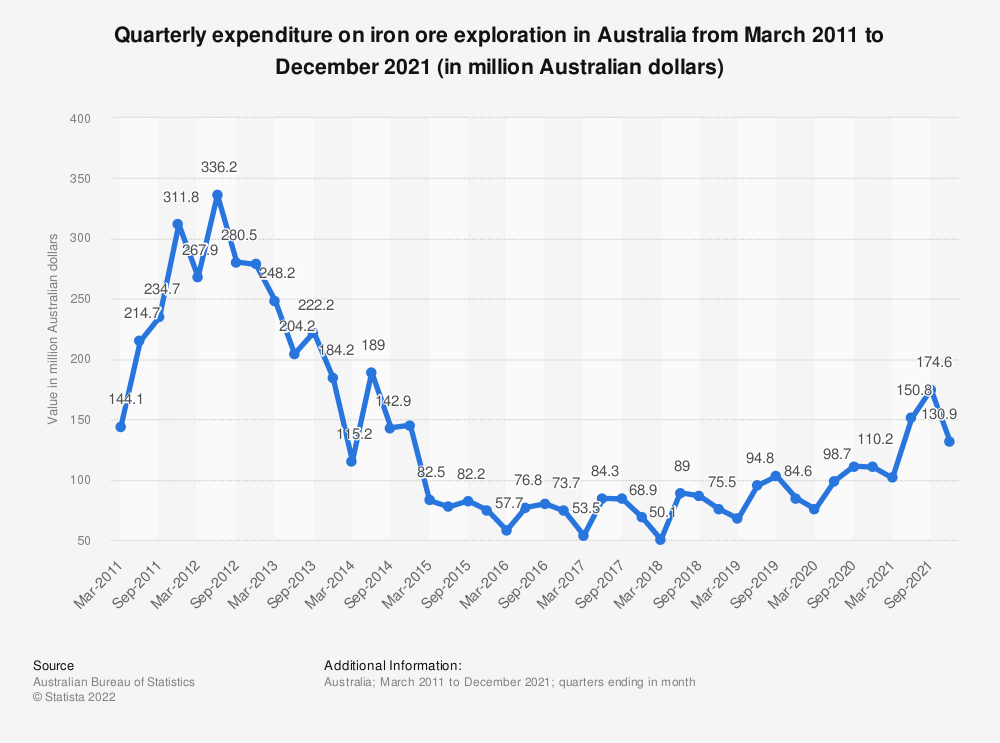 Statistic: Quarterly expenditure on iron ore exploration in Australia from March 2011 to March 2020 (in million Australian dollars) | Statista