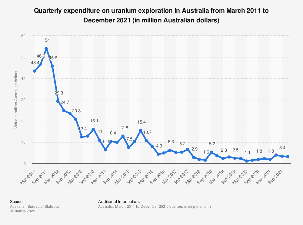 Statistic: Quarterly expenditure on uranium exploration in Australia from March 2011 to March 2020 (in million Australian dollars) | Statista
