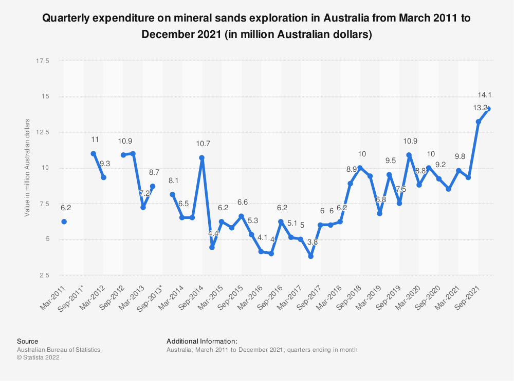 Statistic: Quarterly expenditure on mineral sands exploration in Australia from March 2011 to March 2021 (in million Australian dollars)   Statista