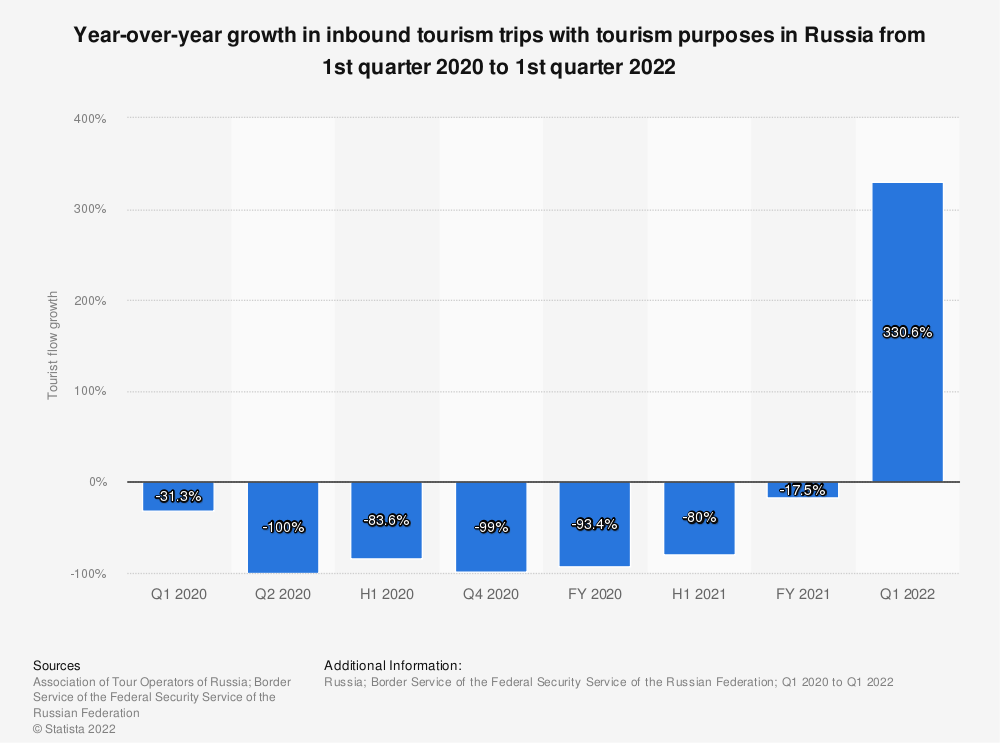 Statistic: Growth rate of the number of foreigners travelling to Russia with tourism purposes from 1st quarter to 2nd quarter of 2020* | Statista