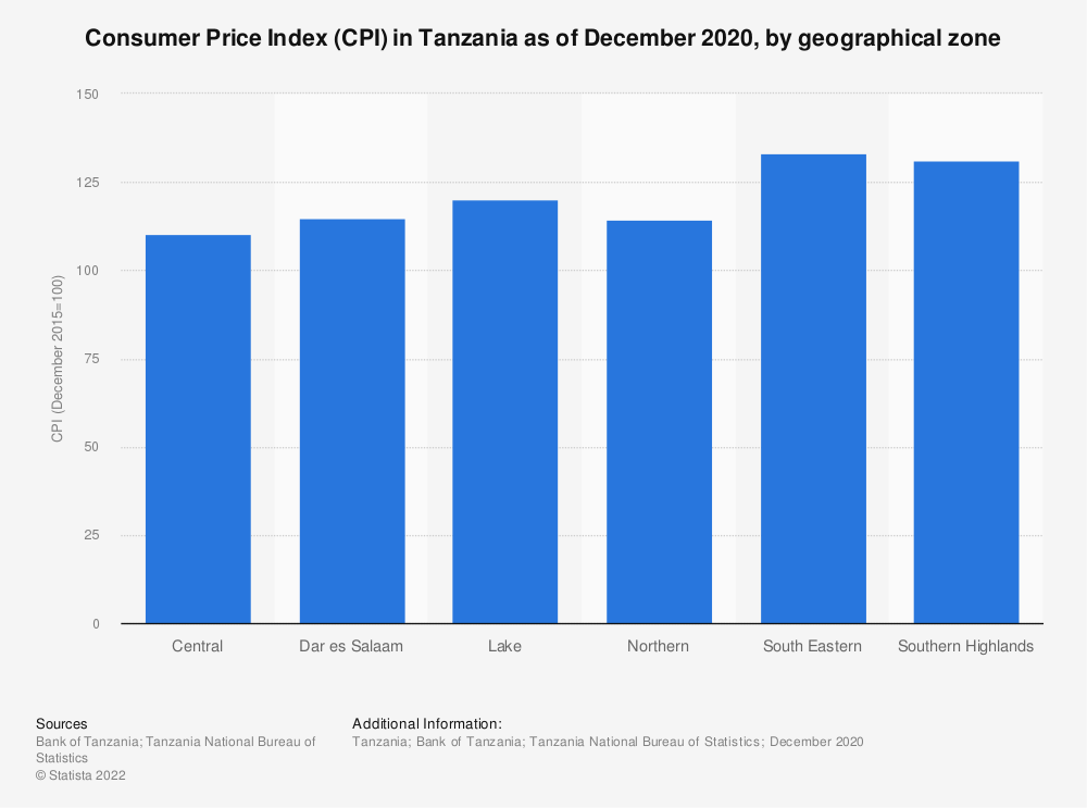 Statistic: Consumer Price Index (CPI) in Tanzania as of March 2020, by geographical zone | Statista