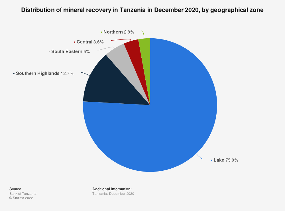 Statistic: Distribution of mineral recovery in Tanzania in December 2020, by geographical zone | Statista