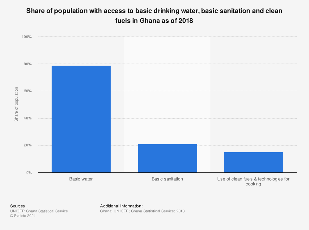Statistic: Share of population with access to basic drinking water, basic sanitation and clean fuels in Ghana as of 2018 | Statista