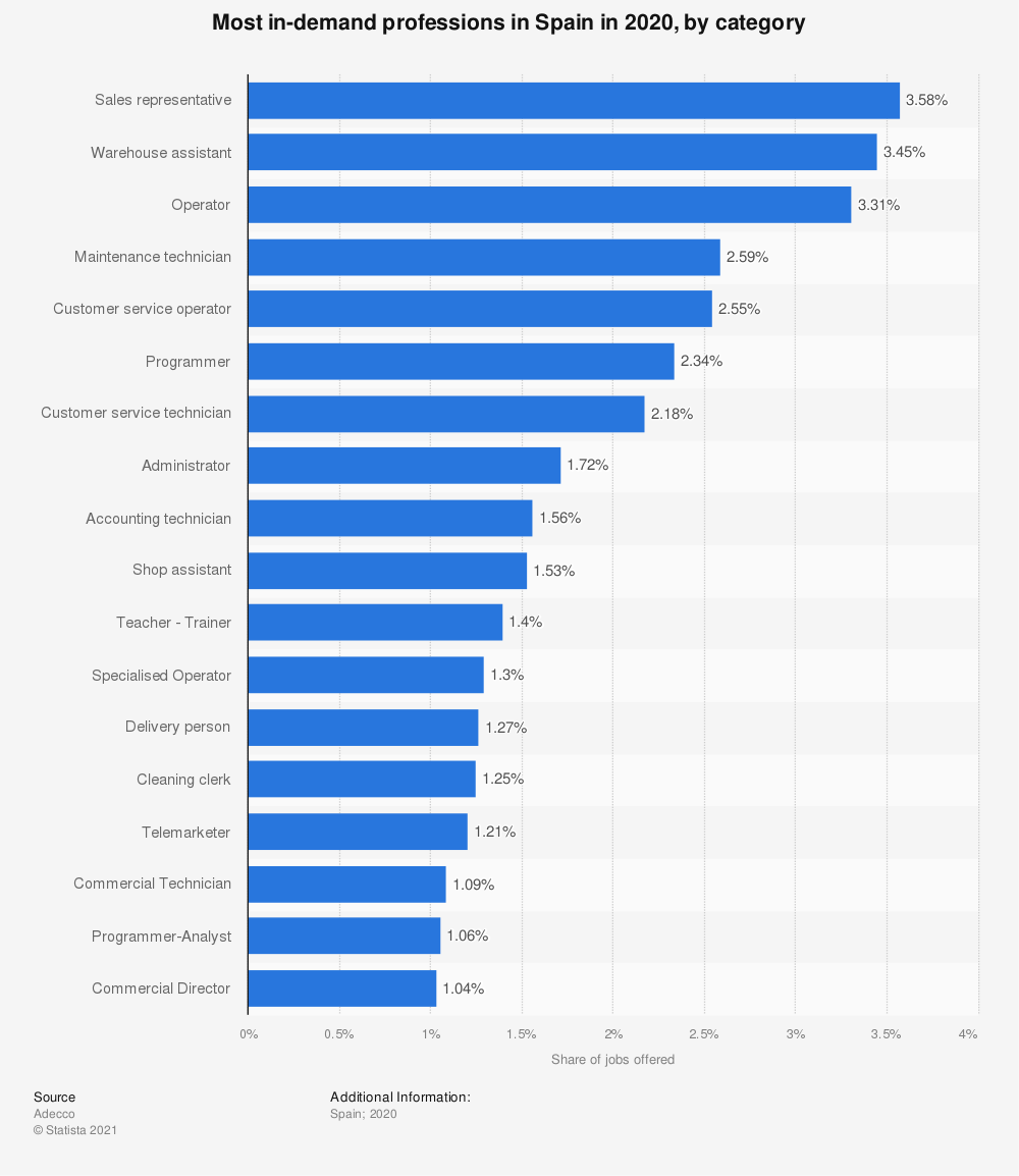 Statistic: Most in-demand professions in Spain in 2020, by category | Statista