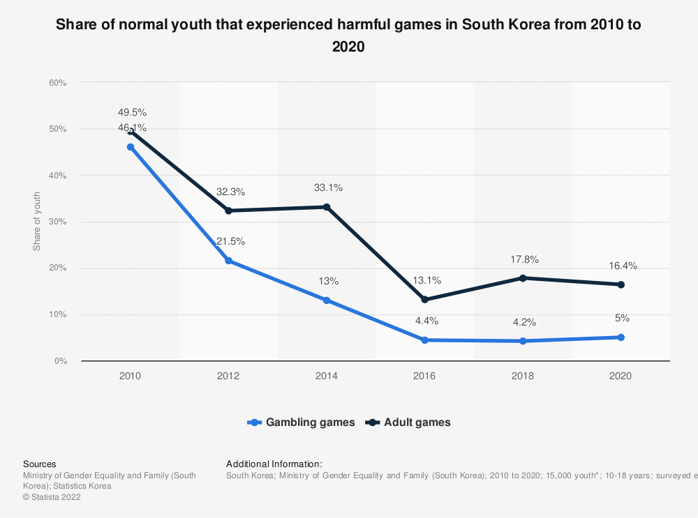 Statistic: Share of normal youth that experienced harmful games in South Korea from 2010 to 2018 | Statista