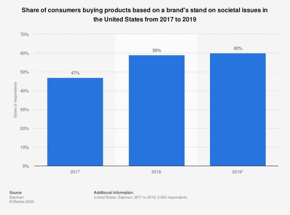 Statistic: Share of consumers buying products based on a brand's stand on societal issues in the United States from 2017 to 2019 | Statista