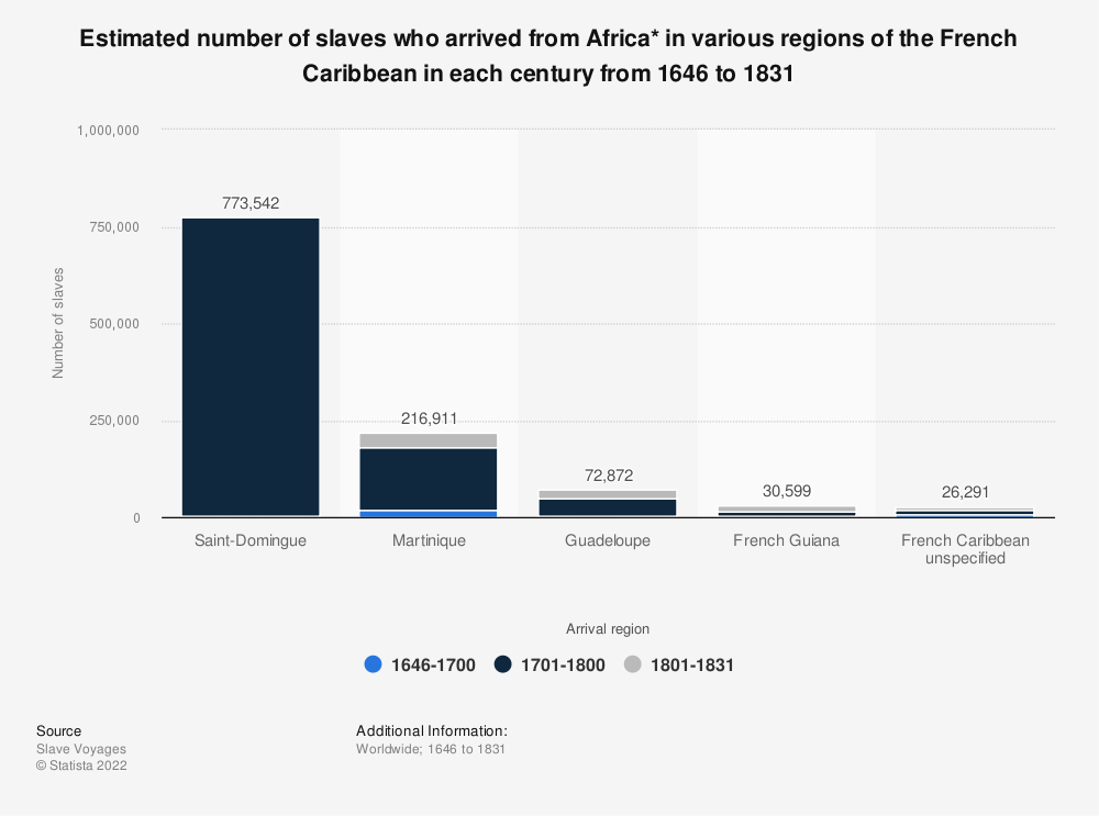 Statistic: Estimated number of slaves who arrived from Africa* in various regions of the French Caribbean in each century from 1646 to 1831 | Statista
