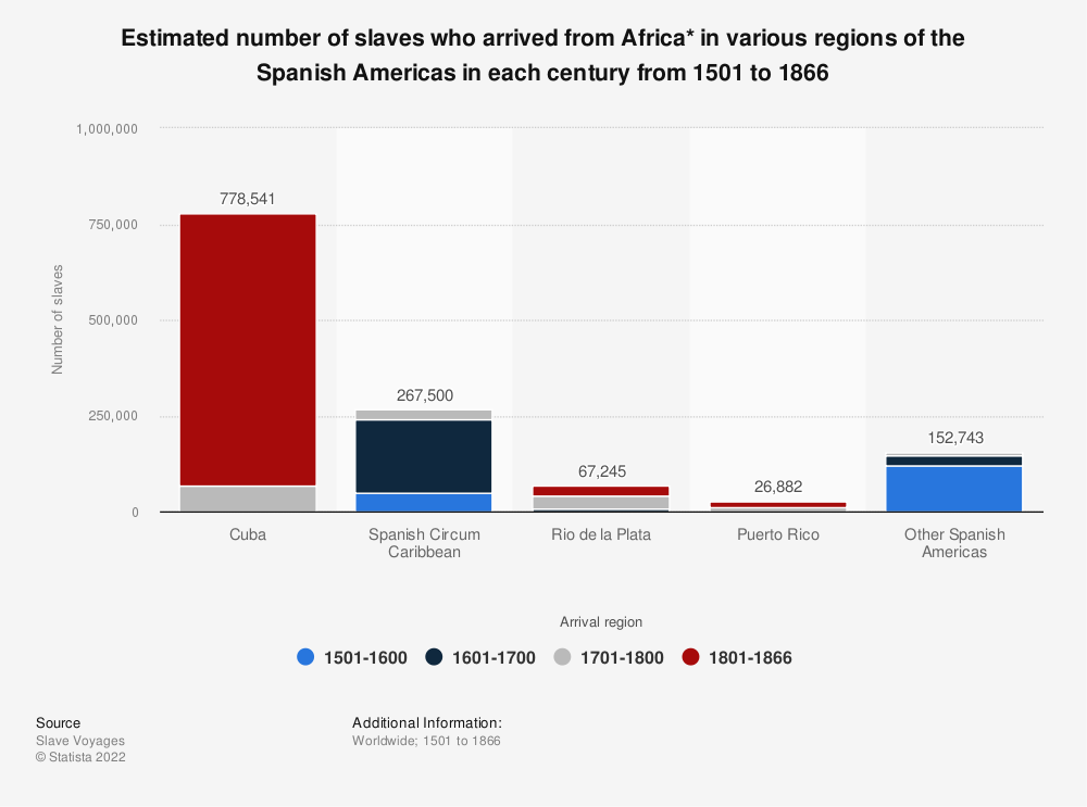 Statistic: Estimated number of slaves who arrived from Africa* in various regions of the Spanish Americas in each century from 1501 to 1866   Statista