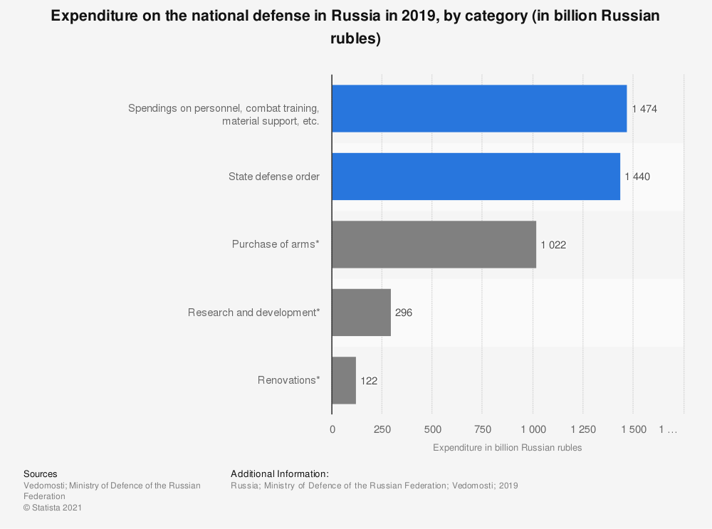 Statistic: Expenditure on the national defense in Russia in 2019, by category (in billion Russian rubles) | Statista