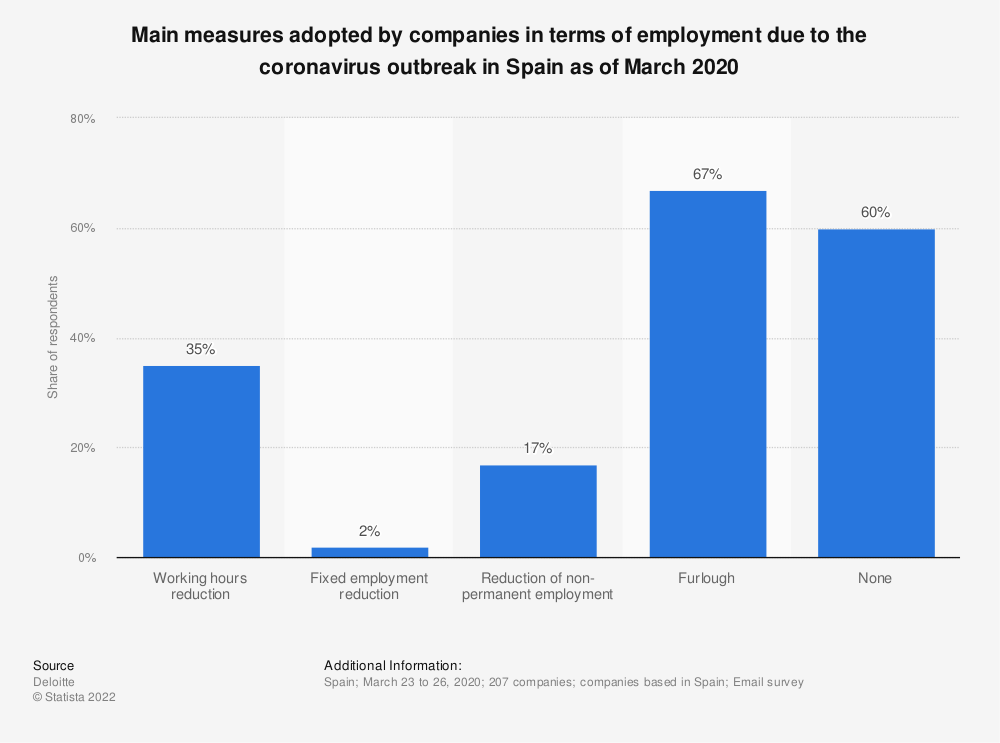 Statistic: Main measures adopted by companies in terms of employment due to the coronavirus outbreak in Spain as of March 2020   Statista