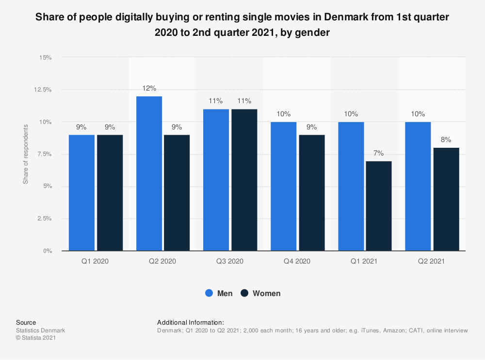 Statistic: Share of people digitally buying or renting single movies in Denmark in 4th quarter 2019 and 1st quarter 2020, by gender | Statista