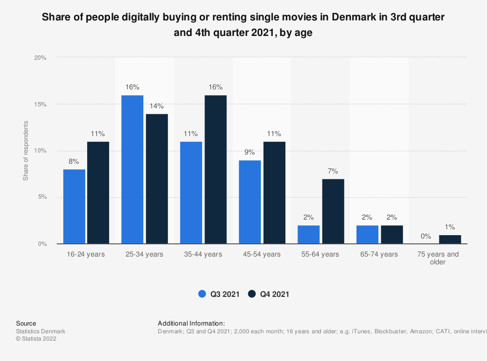 Statistic: Share of people digitally buying or renting single movies in Denmark in 4th quarter 2019 and 1st quarter 2020, by age | Statista