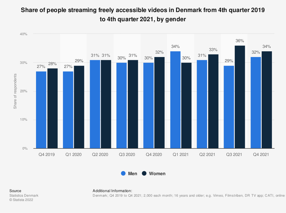 Statistic: Share of people streaming freely accessible videos in Denmark from 4th quarter 2019 to 3rd quarter 2020, by gender | Statista