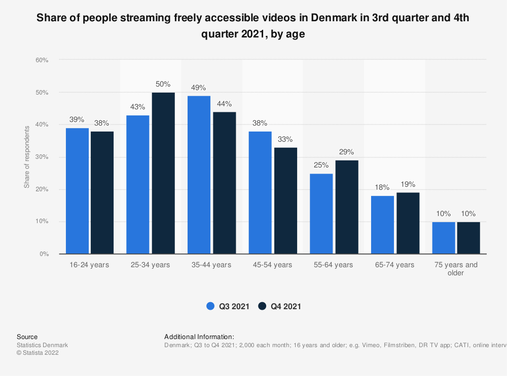 Statistic: Share of people streaming freely accessible videos in Denmark in 1st quarter 2020 and 2nd quarter 2020, by age | Statista