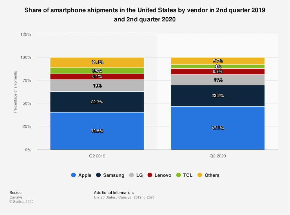 Statistic: Share of smartphone shipments in the United States by vendor in 2nd quarter 2019 and 2nd quarter 2020 | Statista