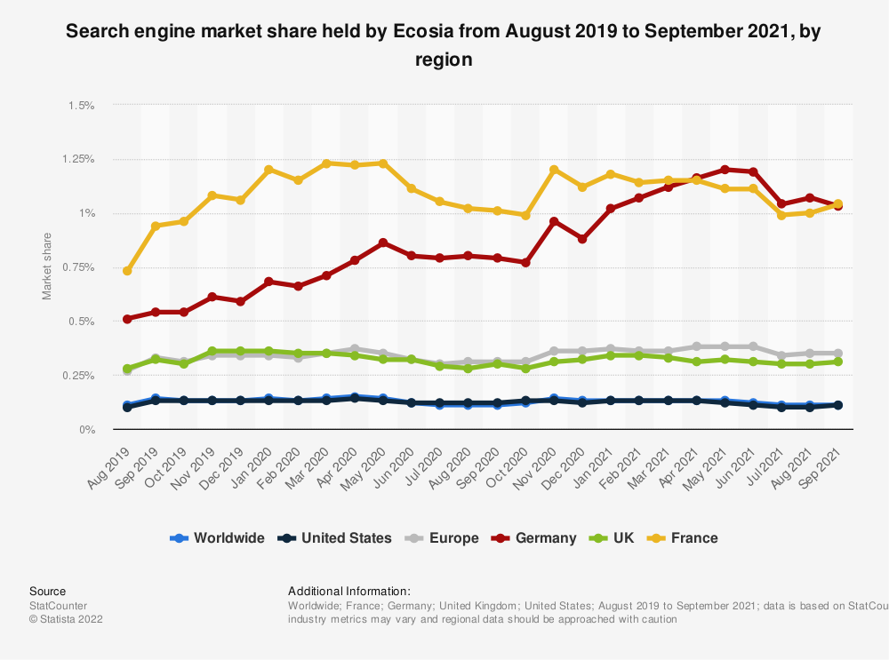 Statistic: Search engine market share held by Ecosia from August 2019 to September 2021, by region | Statista