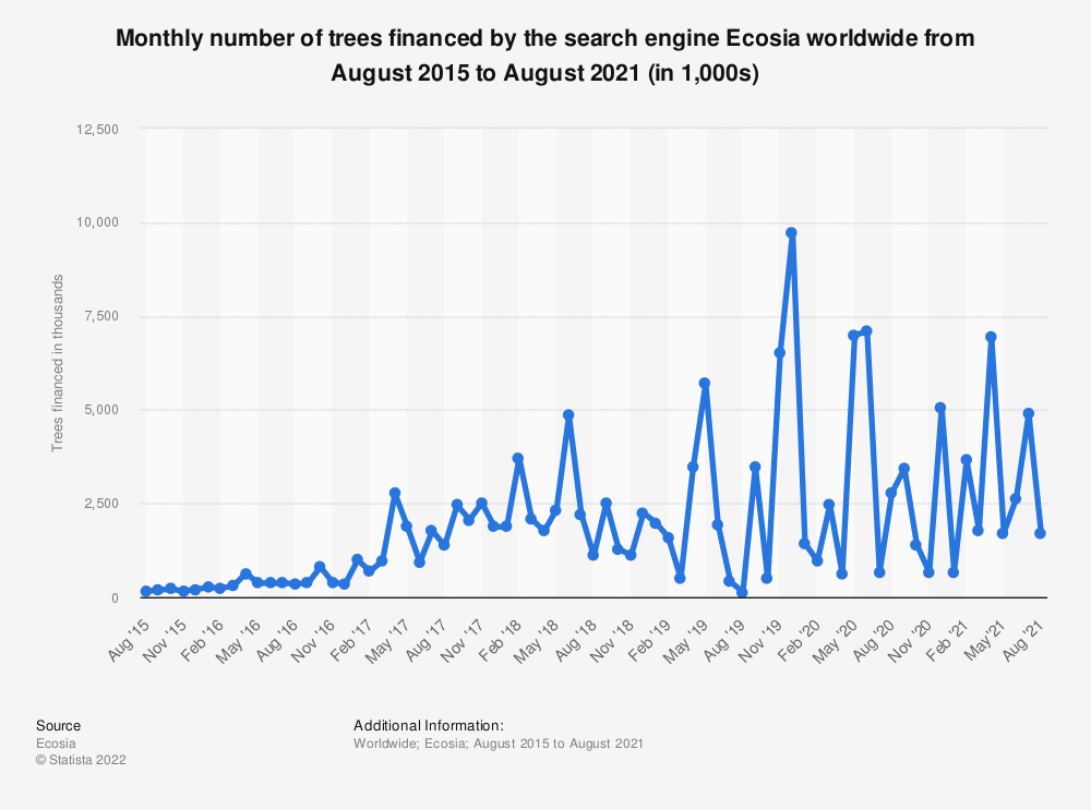 Statistic: Monthly number of trees financed by the search engine Ecosia worldwide from January 2015 to January 2021 (in 1,000s)   Statista